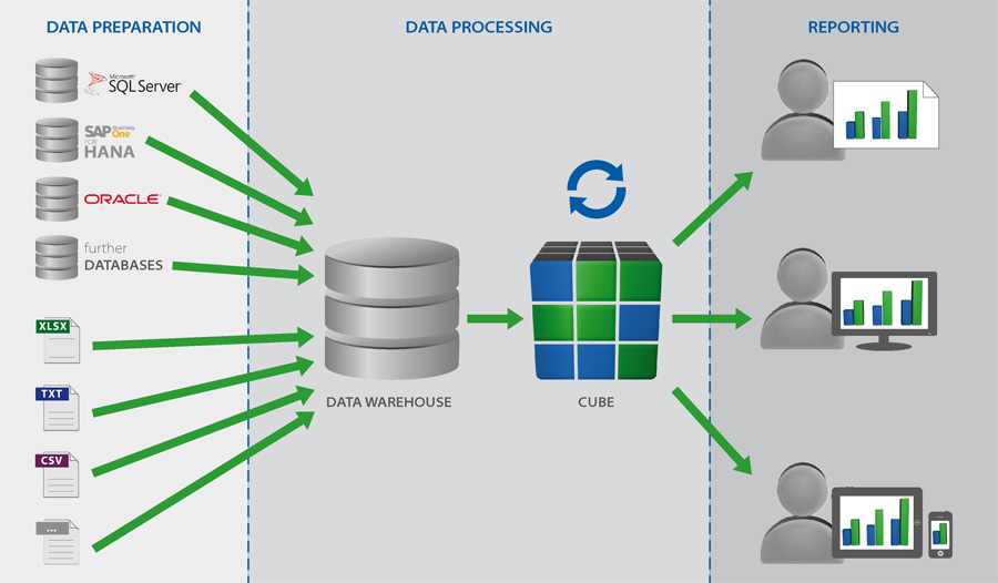data warehousing and or business intelligence Learn everything you need to manage a team of data warehousing/business intelligence and etl developers on a project.